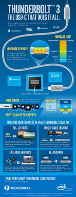 thunderbolt-3-usb-c-that-does-it-all-infographic.jpg